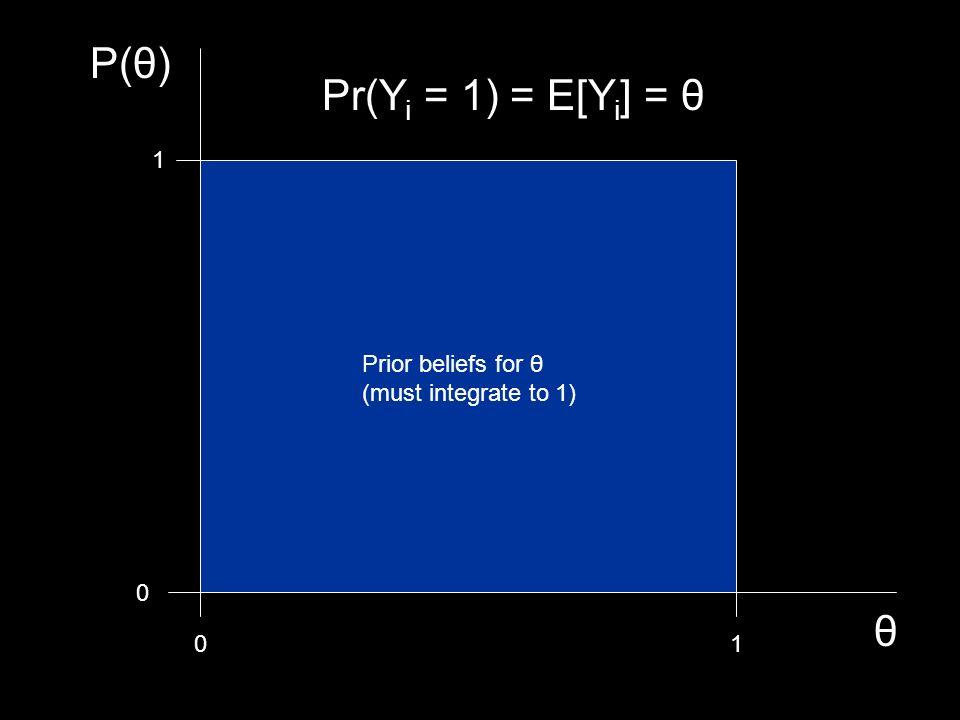P(θ) Pr(Yi = 1) = E[Yi] = θ θ 1